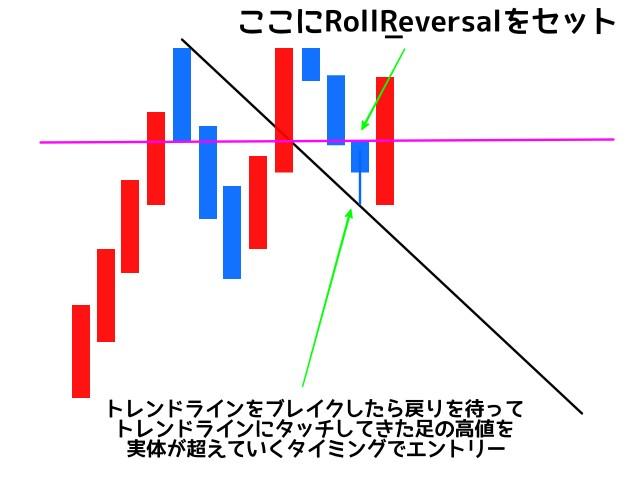 Roll_Reversalの使い方