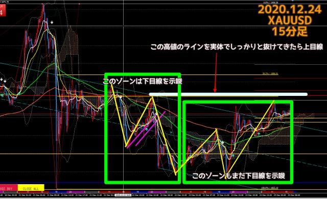 2020.12.24ゴールド15分足チャート