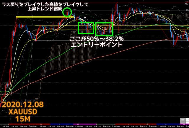 2020.12.08ゴールドXAUUSD15分足チャート