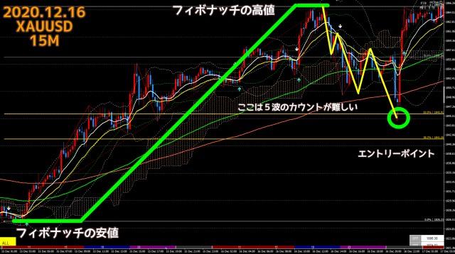 2020.12.16ゴールドXAUUSD15分足チャート