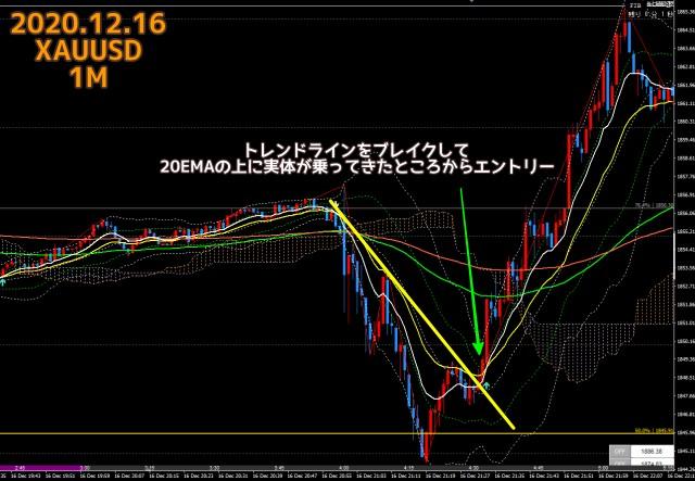 2020.12.16ゴールドXAUUSD1分足チャート