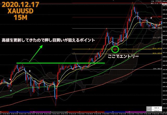 2020.12.17ゴールドXAUUSD15分足チャート
