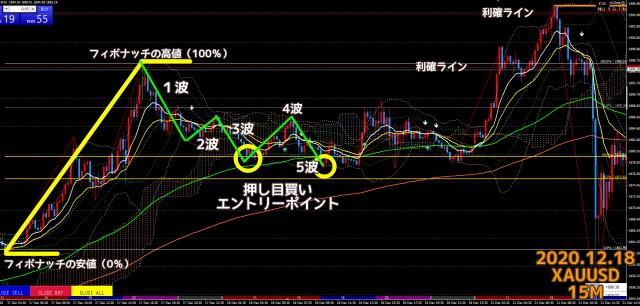 2020.12.18ゴールドXAUUSD15分足チャート