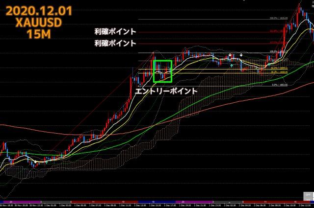 2020.12.01ゴールドXAUUSD15分足チャート