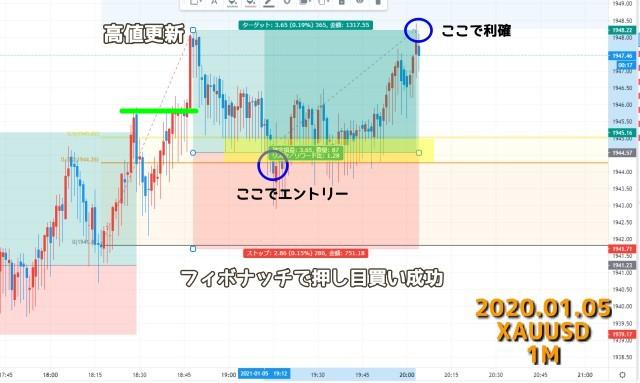 2021.01.05ゴールドXAUUSD1分足チャート