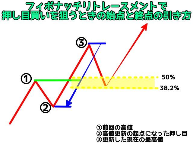 フィボナッチリトレースメントで 押し目買いを狙うときの始点と終点の引き方