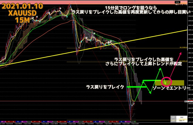 2021.01.10ゴールドXAUUSD15分足チャート