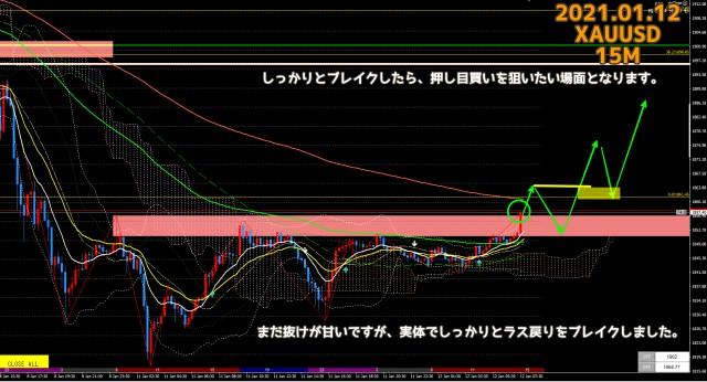 2021.01.12ゴールドXAUUSD15分足チャート