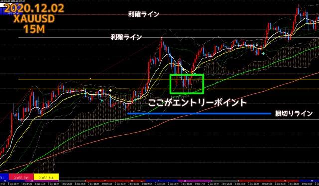 2020.12.02ゴールドXAUUSD15分足チャート