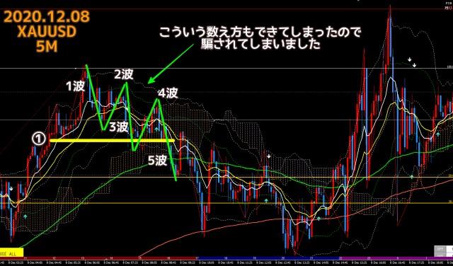 2020.12.08ゴールドXAUUSD5分足チャート
